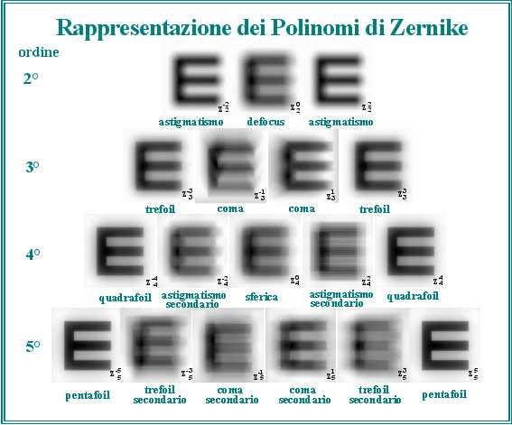 immagine rappresentante la distorsione di una lettera in corrispondenza di ciascun difetto visivo